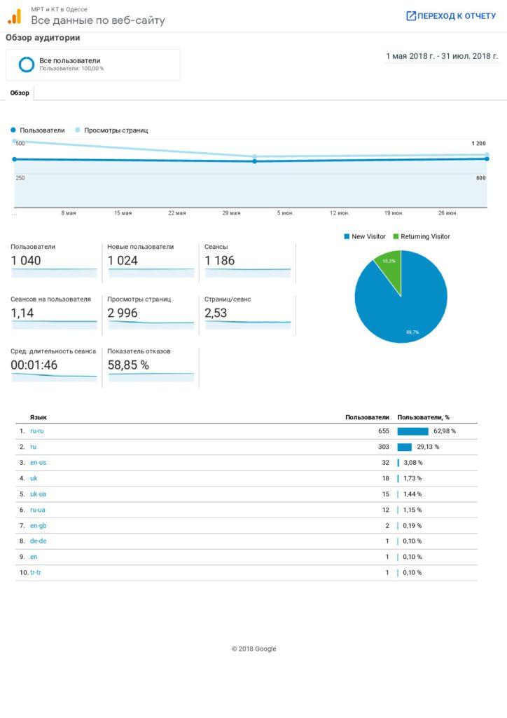 Analytics Все данные по веб-сайту Обзор аудитории Одесса